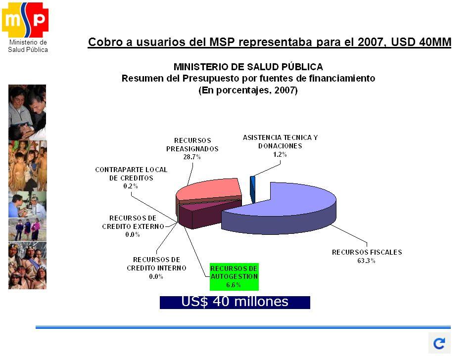 Cobro a usuarios del MSP representaba para el 2007, USD 40MM