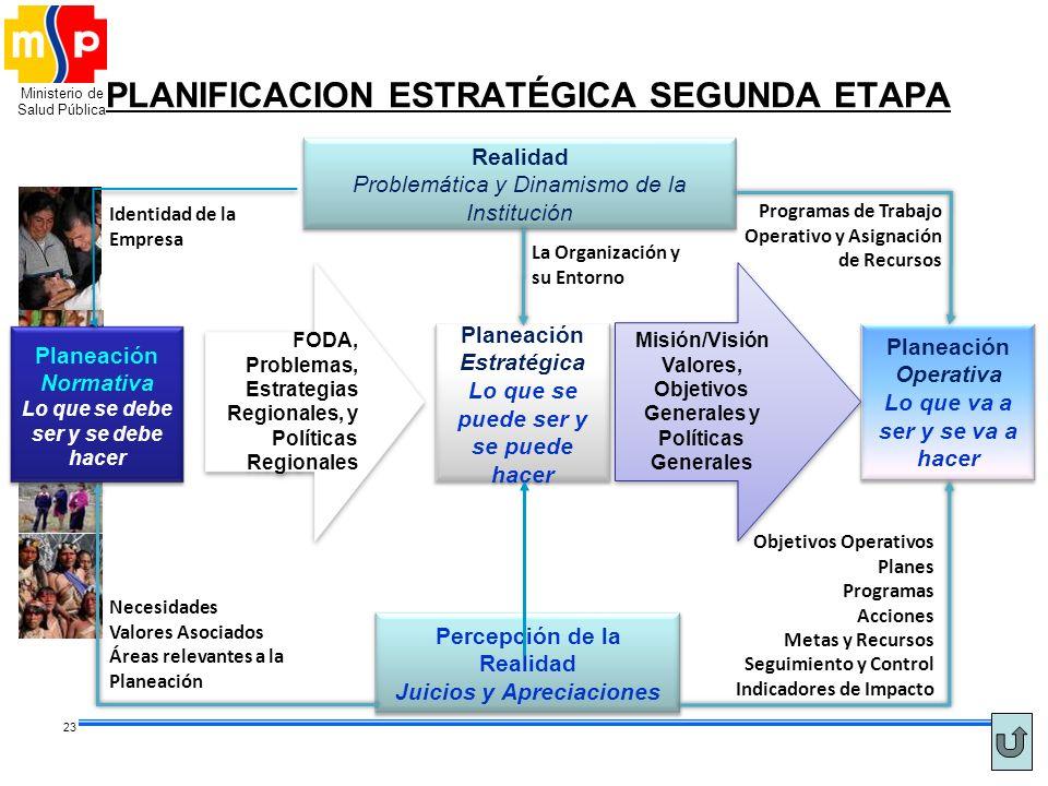PLANIFICACION ESTRATÉGICA SEGUNDA ETAPA