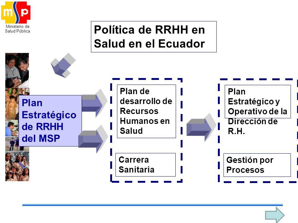 Política de RRHH en Salud en el Ecuador