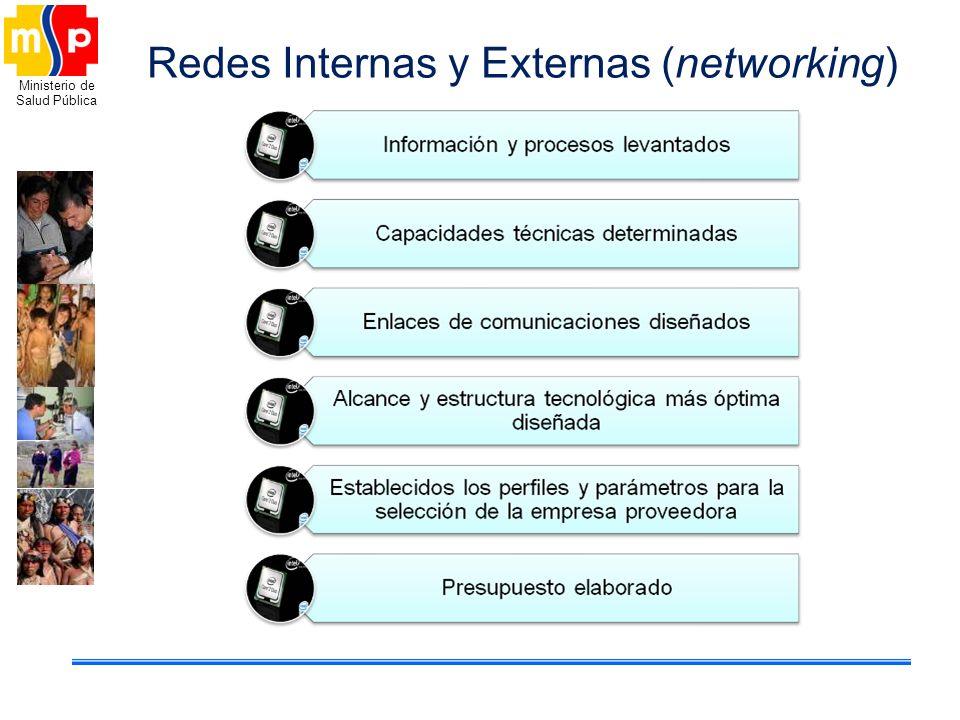 Redes Internas y Externas (networking)