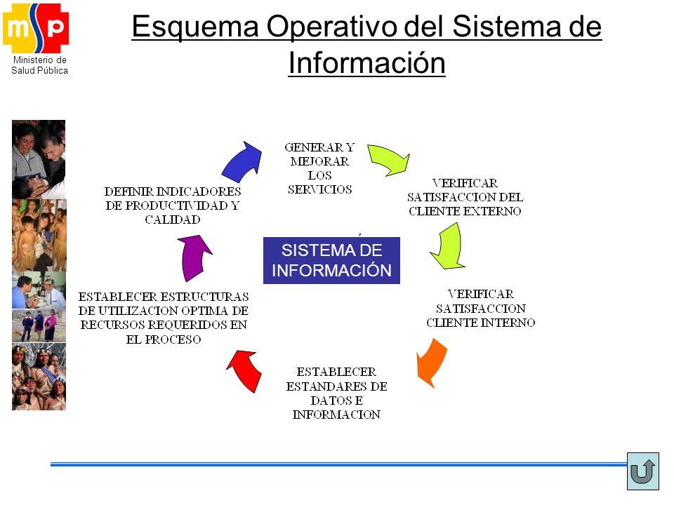 Esquema Operativo del Sistema de Información