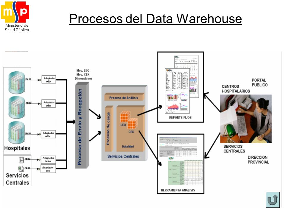 Procesos del Data Warehouse