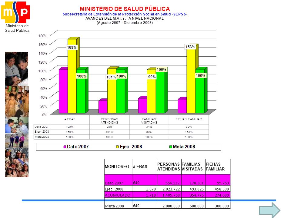MONITOREO # EBAS. PERSONAS ATENDIDAS. FAMILIAS VISITADAS. FICHAS FAMILIAR. Dato 2007. 640. 564.112.