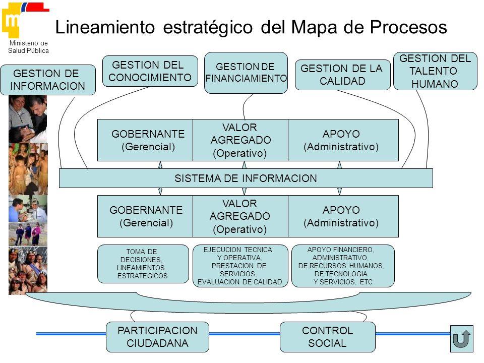 Lineamiento estratégico del Mapa de Procesos