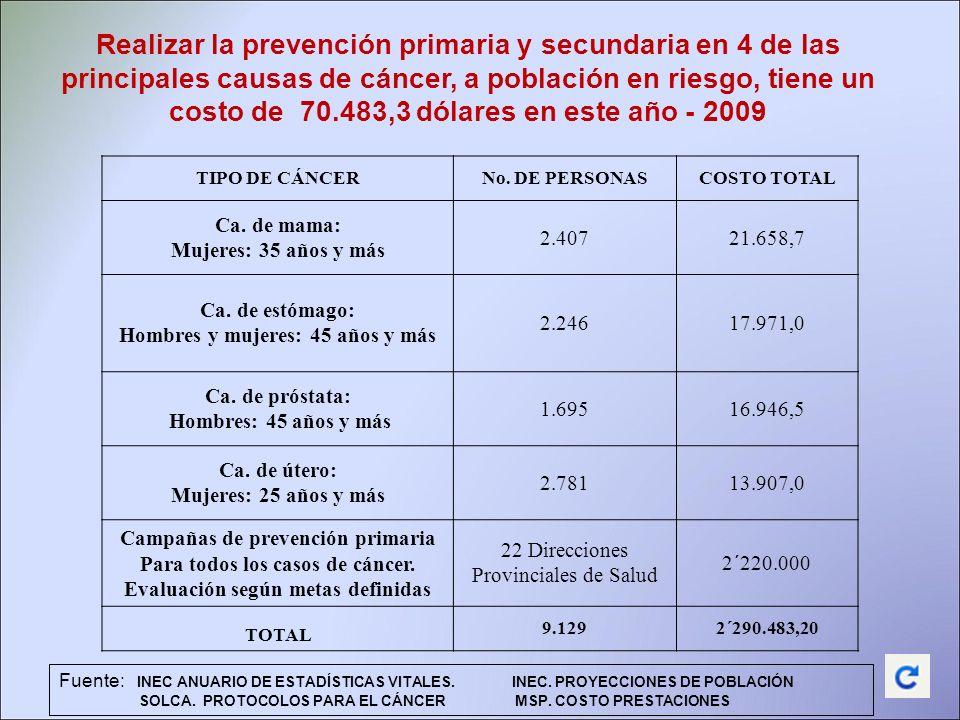 Realizar la prevención primaria y secundaria en 4 de las principales causas de cáncer, a población en riesgo, tiene un costo de 70.483,3 dólares en este año - 2009