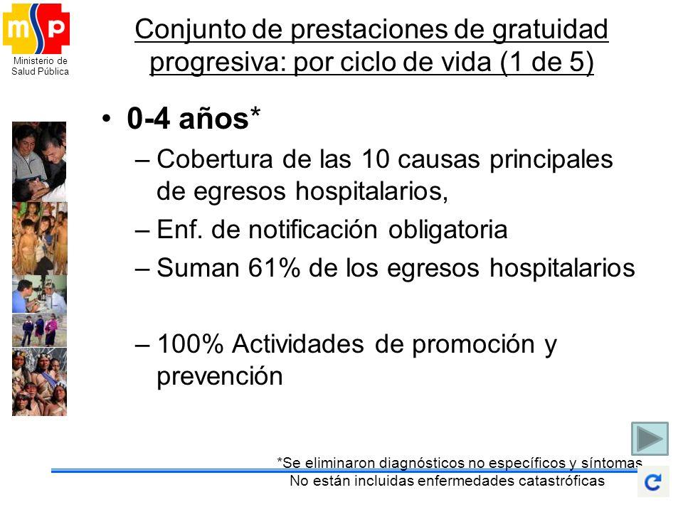 Conjunto de prestaciones de gratuidad progresiva: por ciclo de vida (1 de 5)