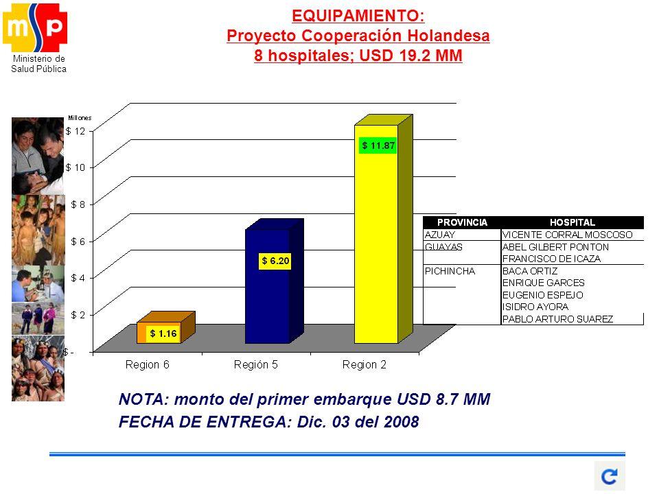 EQUIPAMIENTO: Proyecto Cooperación Holandesa 8 hospitales; USD 19.2 MM