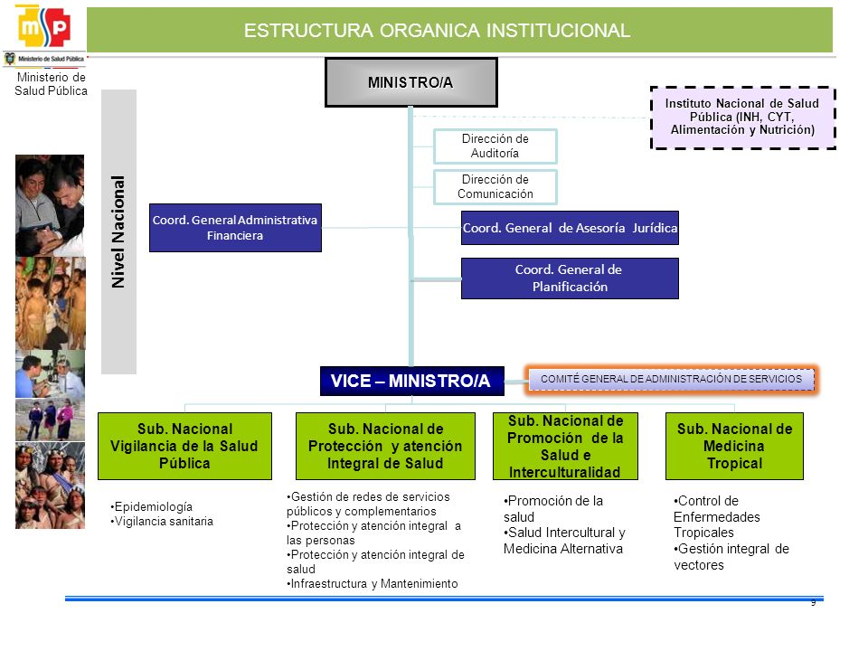 ESTRUCTURA ORGANICA INSTITUCIONAL
