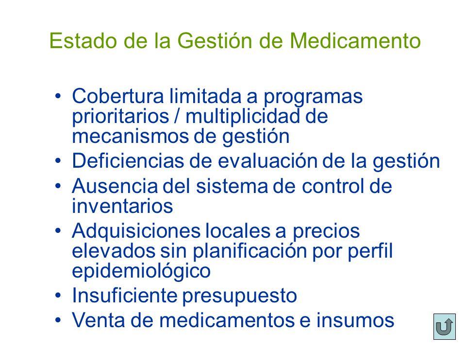 Estado de la Gestión de Medicamento