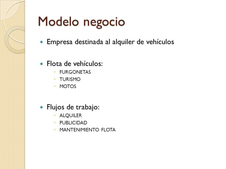 Modelo negocio Empresa destinada al alquiler de vehículos