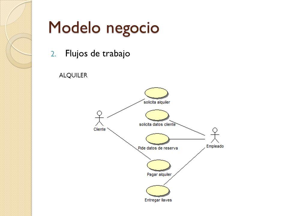 Modelo negocio Flujos de trabajo ALQUILER
