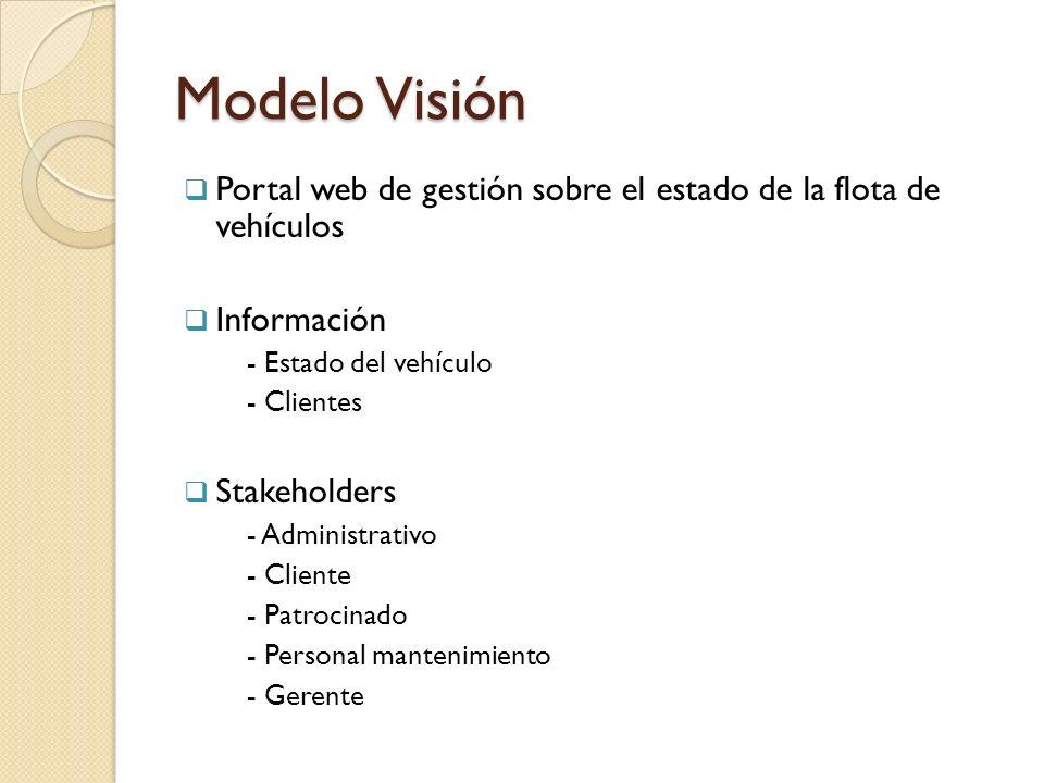 Modelo Visión Portal web de gestión sobre el estado de la flota de vehículos. Información. - Estado del vehículo.