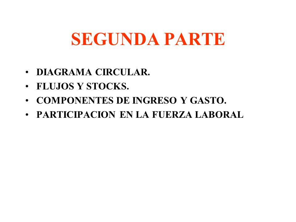 SEGUNDA PARTE DIAGRAMA CIRCULAR. FLUJOS Y STOCKS.