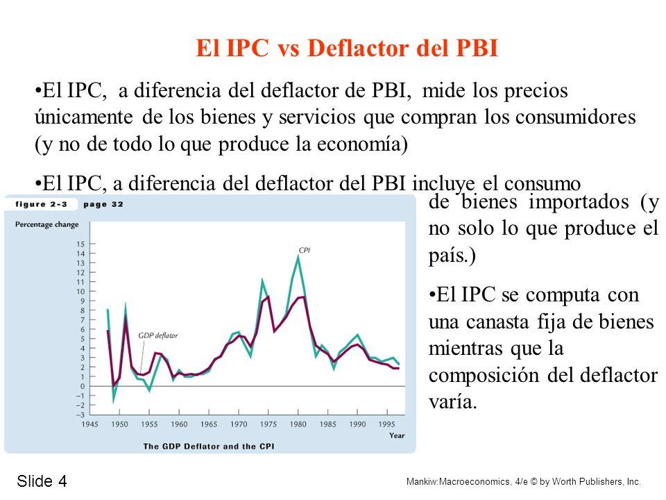 El IPC vs Deflactor del PBI