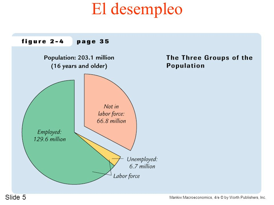 El desempleo Slide 5 Mankiw:Macroeconomics, 4/e © by Worth Publishers, Inc.