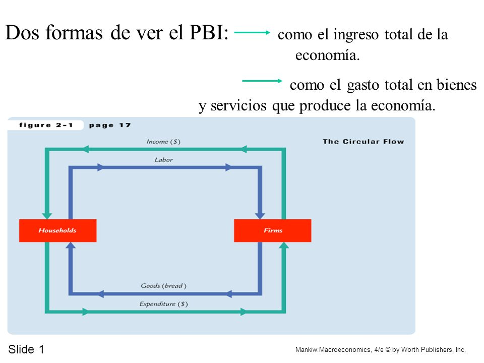 Dos formas de ver el PBI: como el ingreso total de la economía.