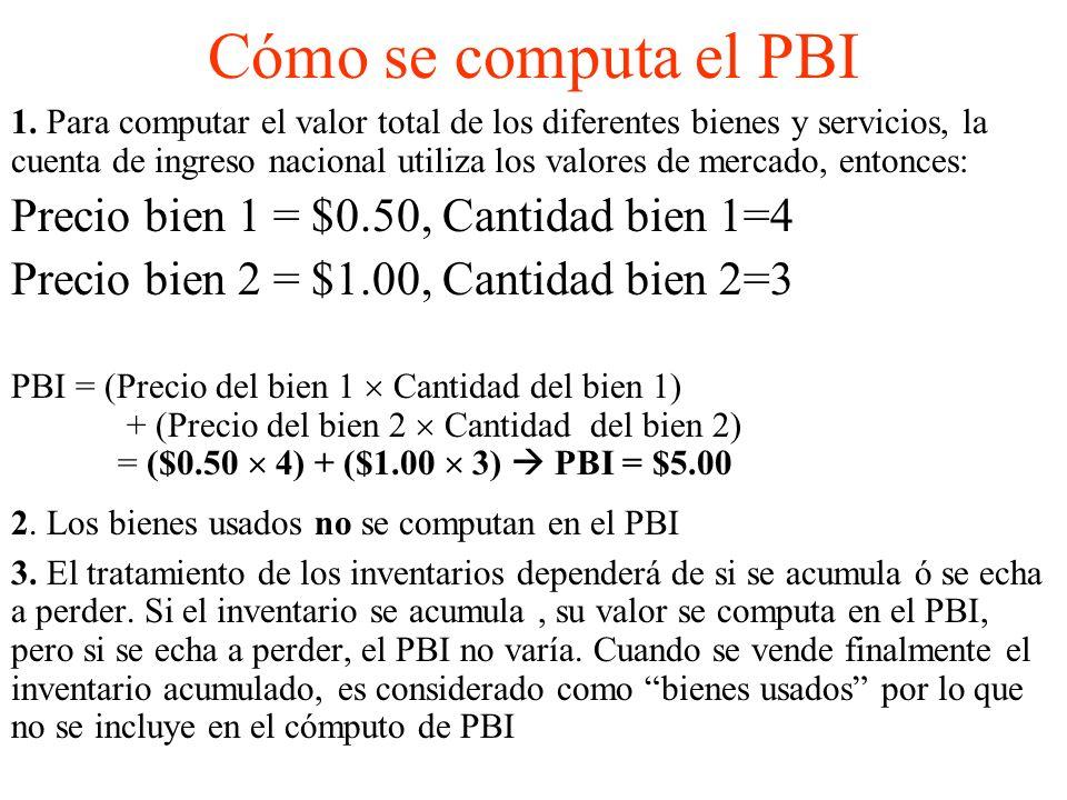 Cómo se computa el PBI Precio bien 1 = $0.50, Cantidad bien 1=4