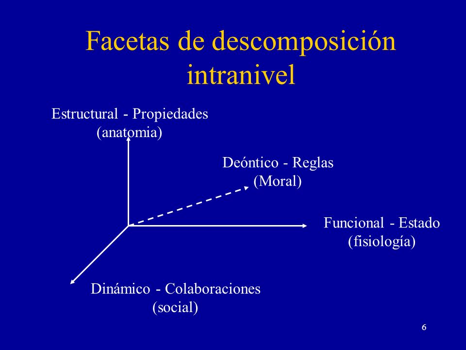 Facetas de descomposición intranivel