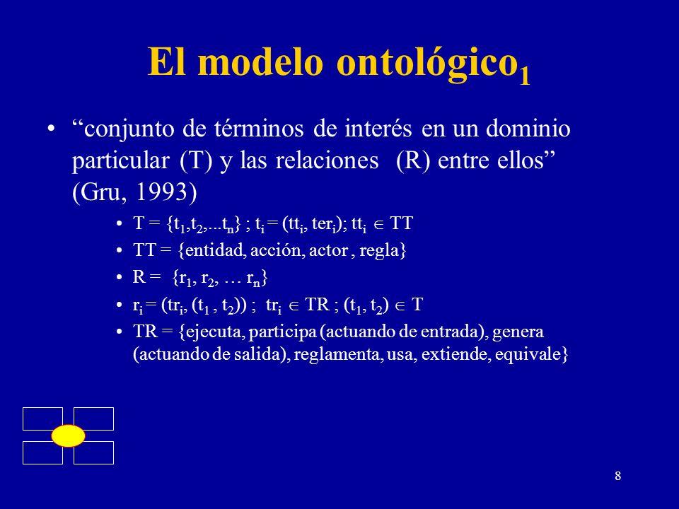 El modelo ontológico1 conjunto de términos de interés en un dominio particular (T) y las relaciones (R) entre ellos (Gru, 1993)