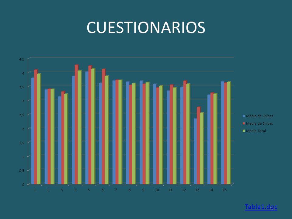 CUESTIONARIOS Tabla1.doc Santiago Izquierdo Hernández 20