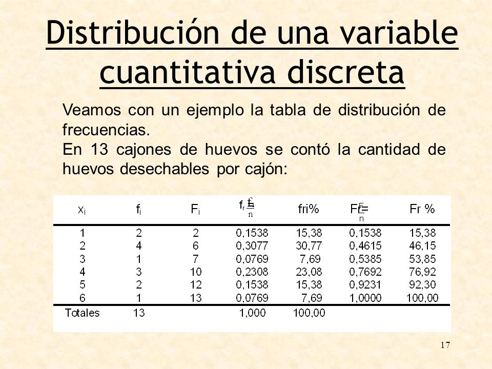 Distribución de una variable cuantitativa discreta