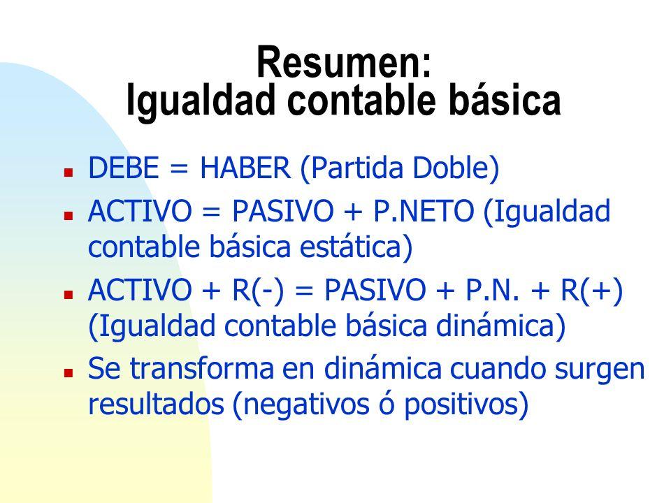 Resumen: Igualdad contable básica