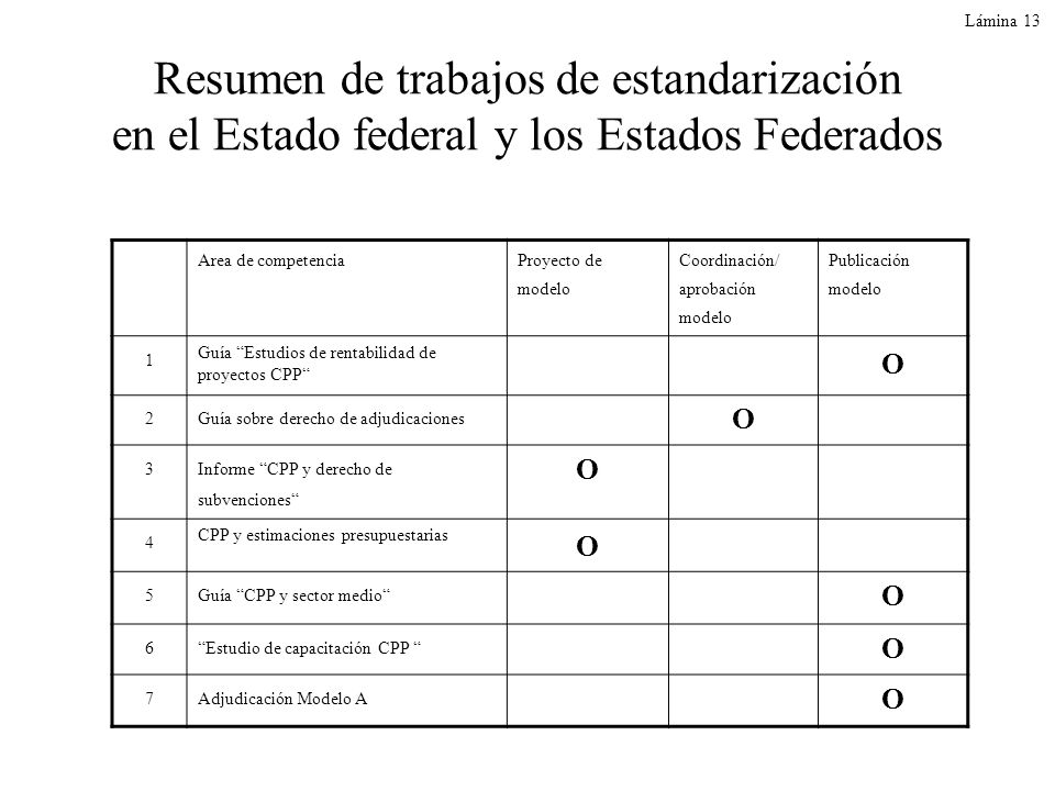 Resumen de trabajos de estandarización en el Estado federal y los Estados Federados