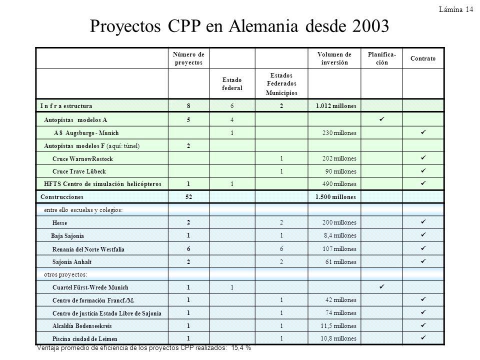 Proyectos CPP en Alemania desde 2003