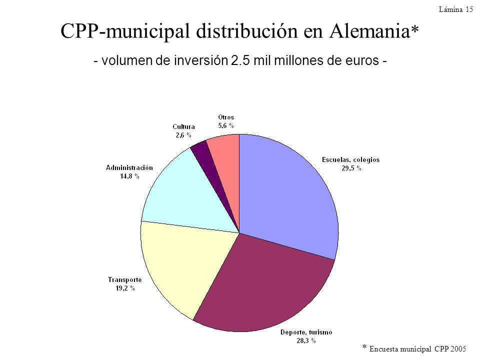 Lámina 15 CPP-municipal distribución en Alemania* - volumen de inversión 2.5 mil millones de euros -