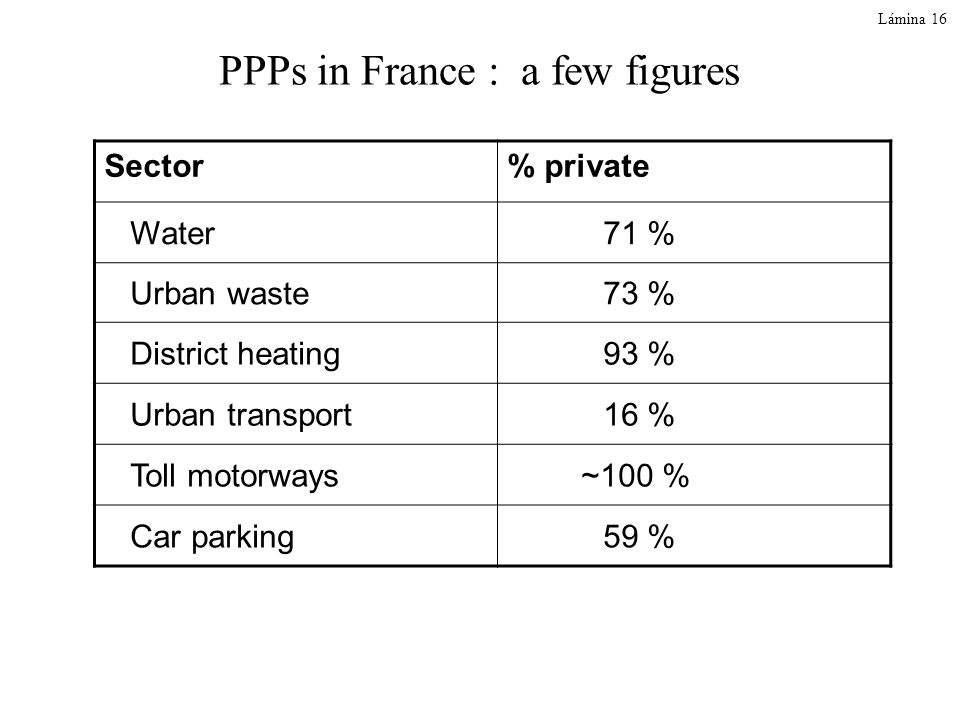 PPPs in France : a few figures