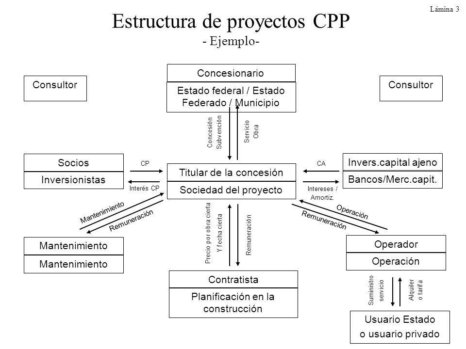 Estructura de proyectos CPP - Ejemplo-