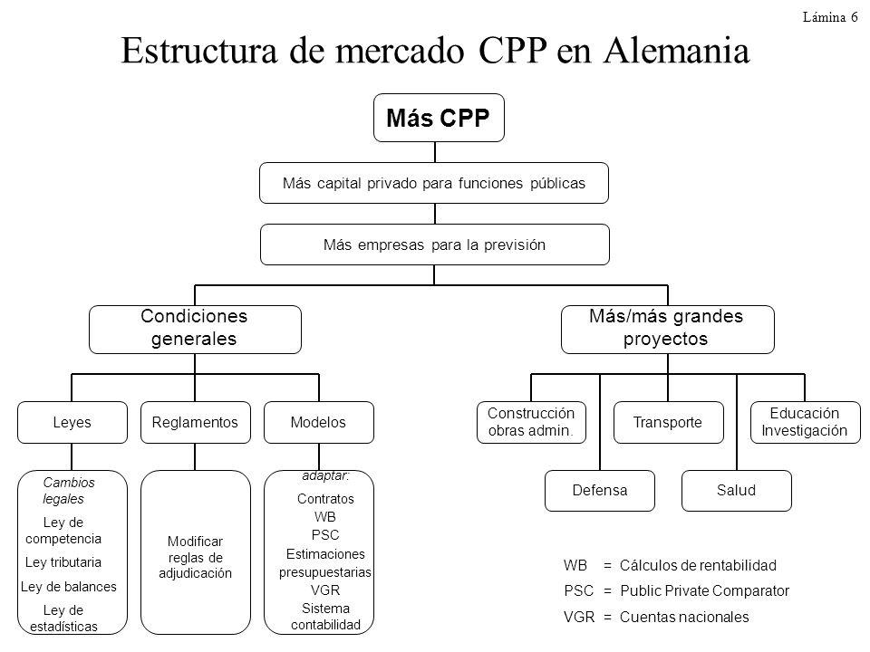Estructura de mercado CPP en Alemania