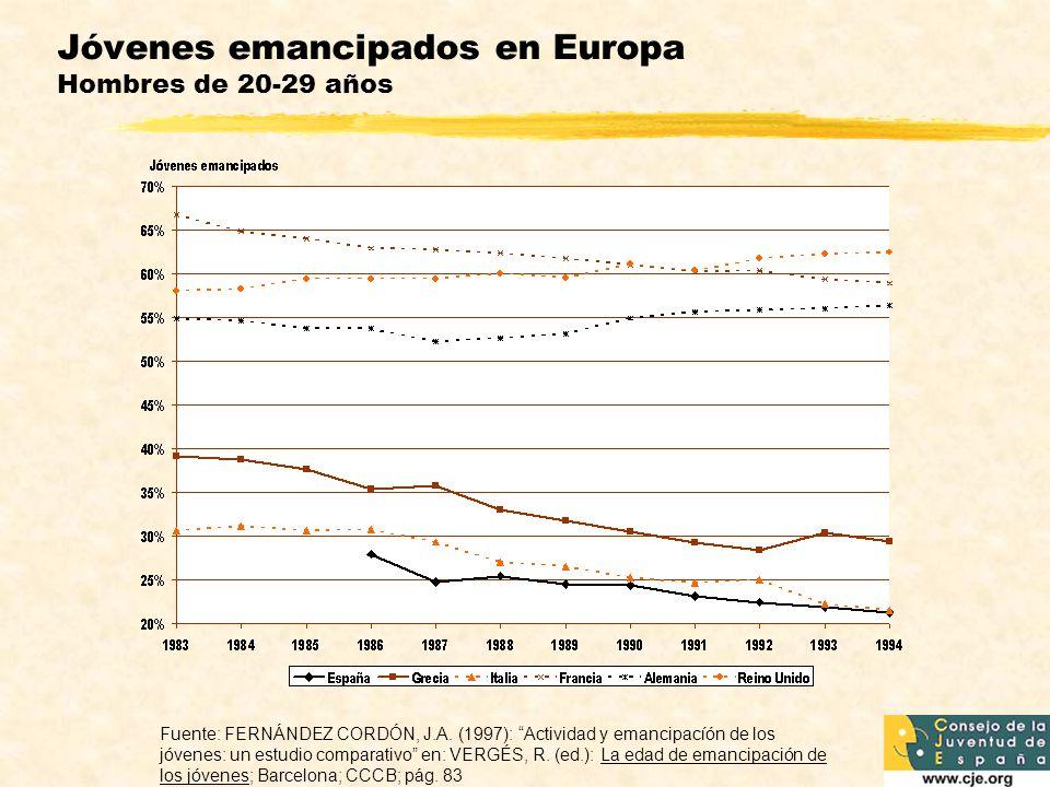 Jóvenes emancipados en Europa Hombres de 20-29 años