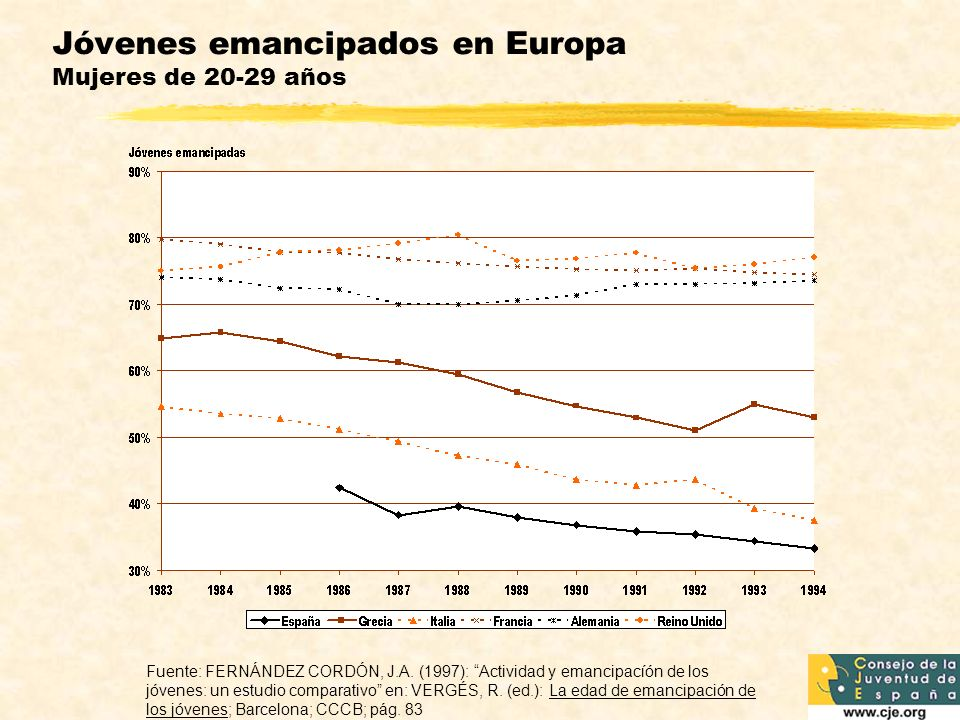 Jóvenes emancipados en Europa Mujeres de 20-29 años