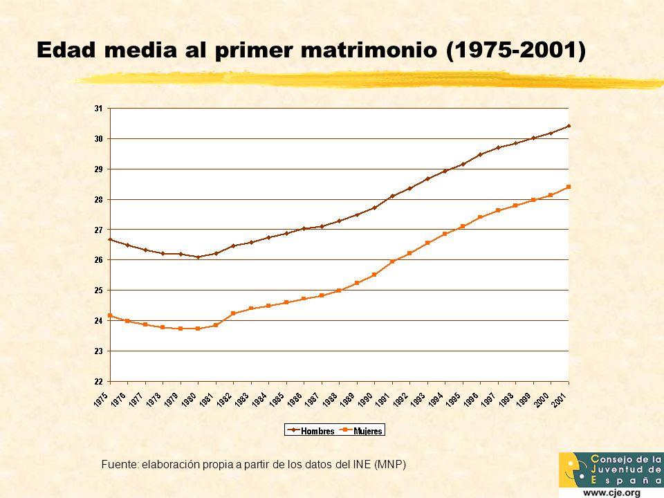 Edad media al primer matrimonio (1975-2001)