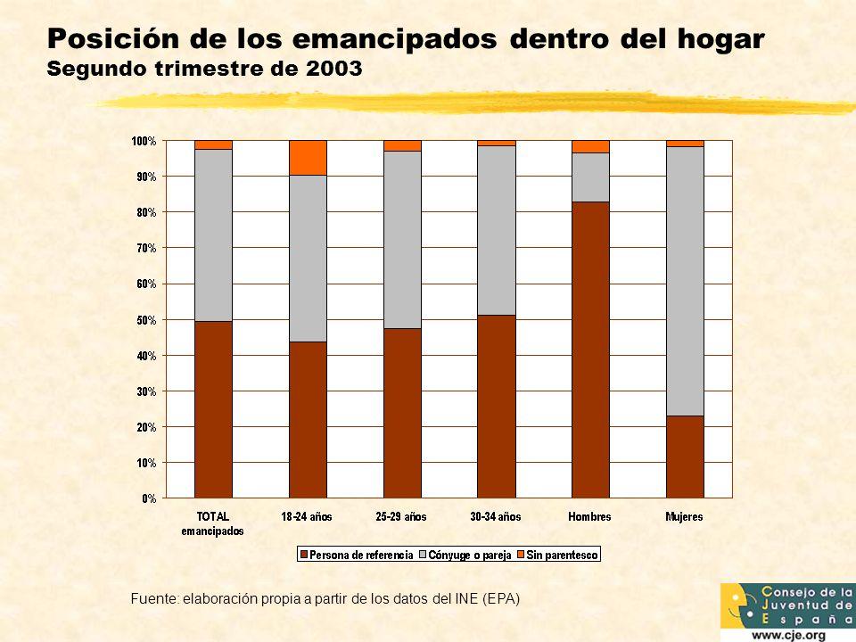 Posición de los emancipados dentro del hogar Segundo trimestre de 2003
