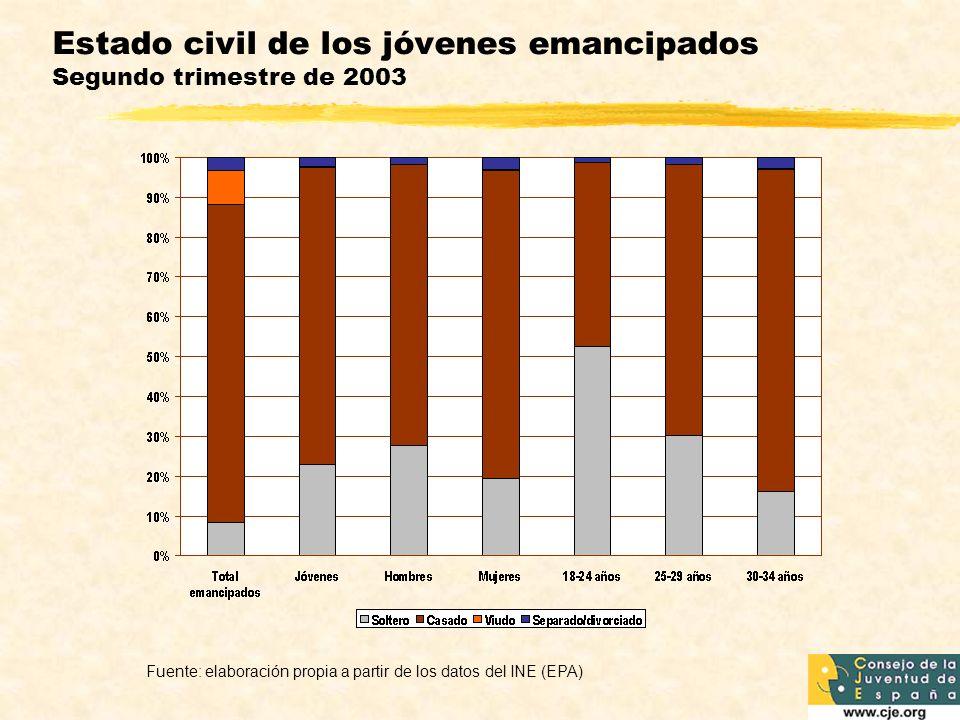 Estado civil de los jóvenes emancipados Segundo trimestre de 2003