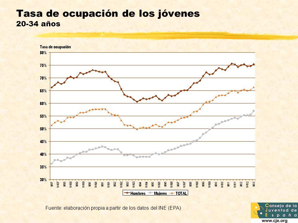 Tasa de ocupación de los jóvenes 20-34 años