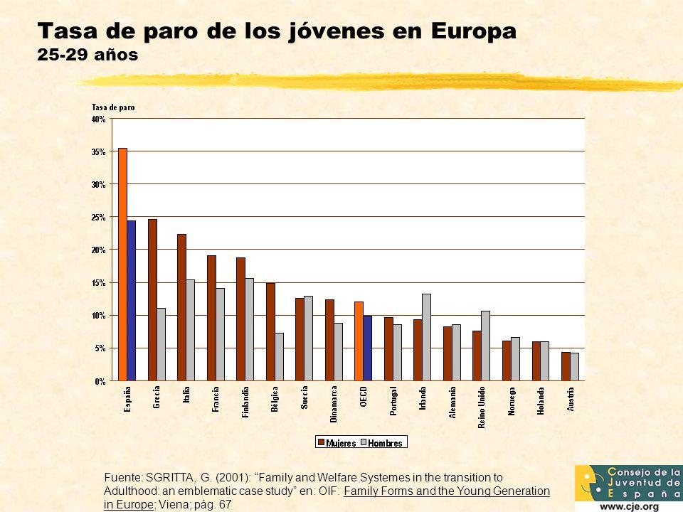 Tasa de paro de los jóvenes en Europa 25-29 años