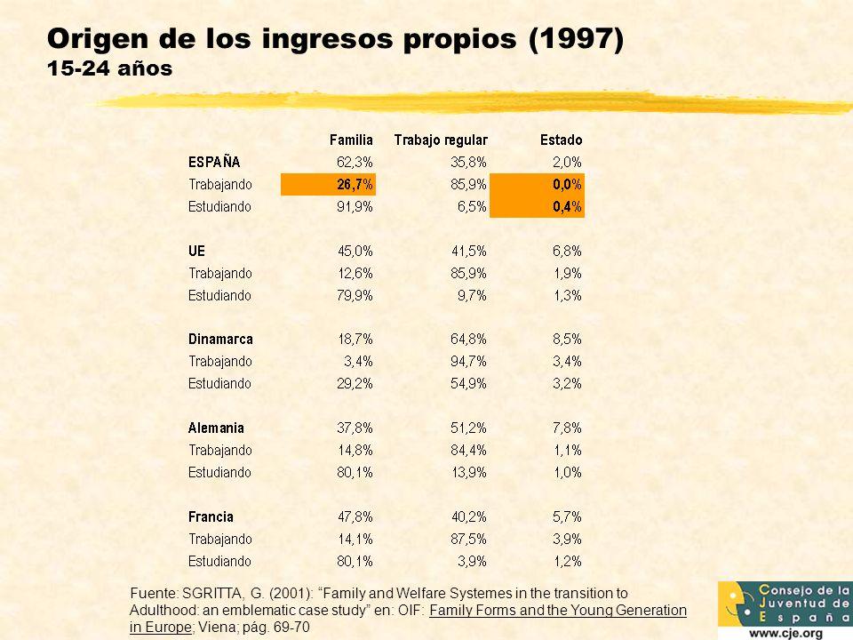 Origen de los ingresos propios (1997) 15-24 años