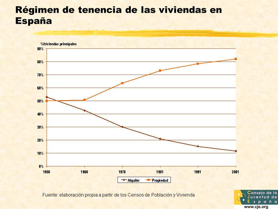 Régimen de tenencia de las viviendas en España