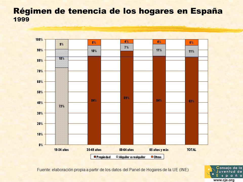 Régimen de tenencia de los hogares en España 1999