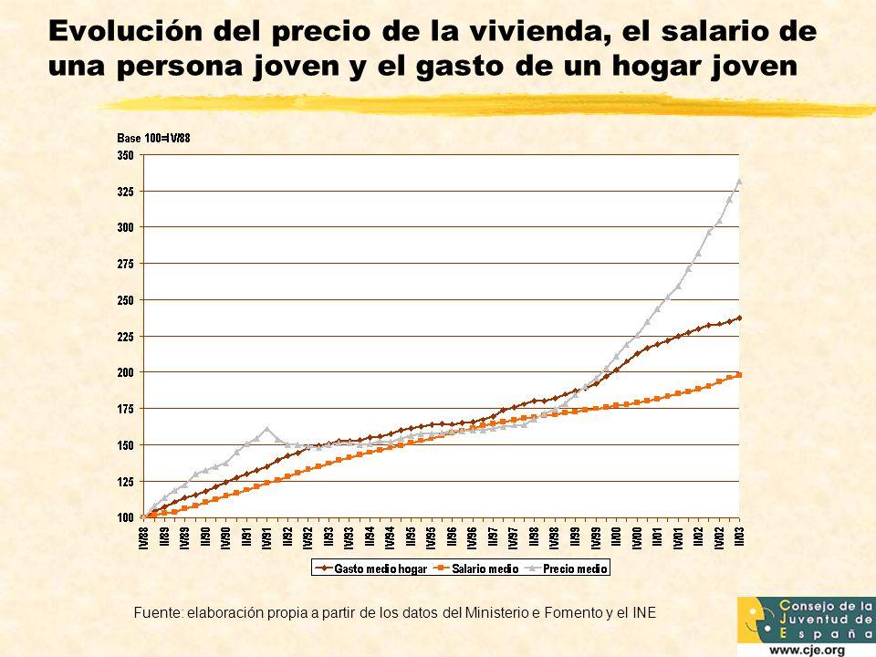 Evolución del precio de la vivienda, el salario de una persona joven y el gasto de un hogar joven