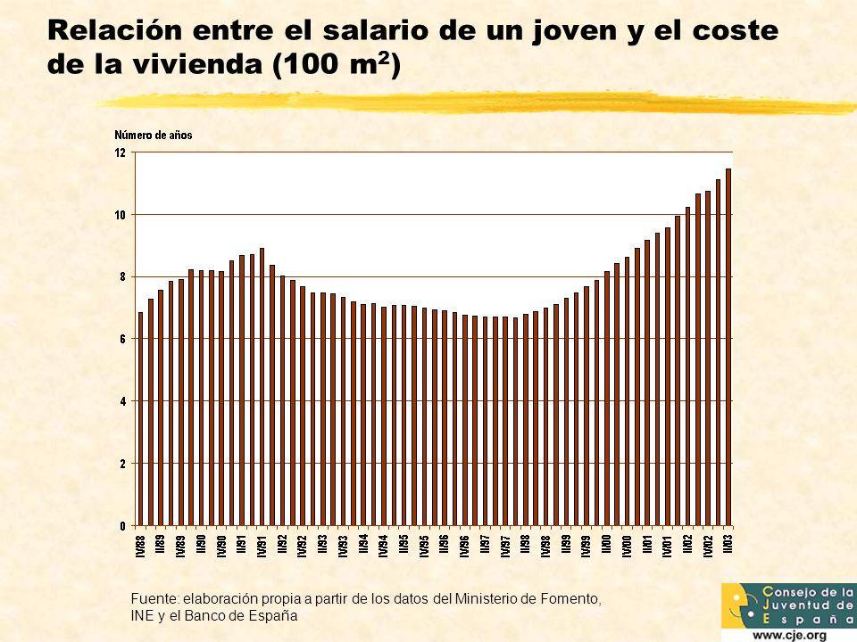 Relación entre el salario de un joven y el coste de la vivienda (100 m2)