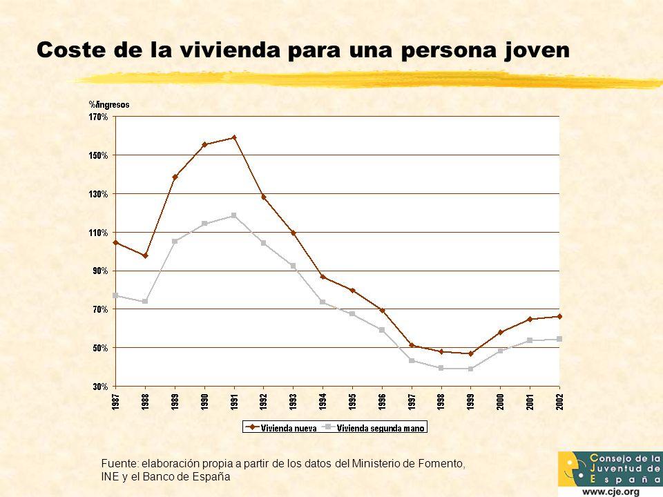 Coste de la vivienda para una persona joven
