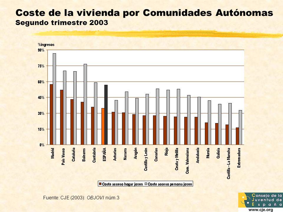 Coste de la vivienda por Comunidades Autónomas Segundo trimestre 2003
