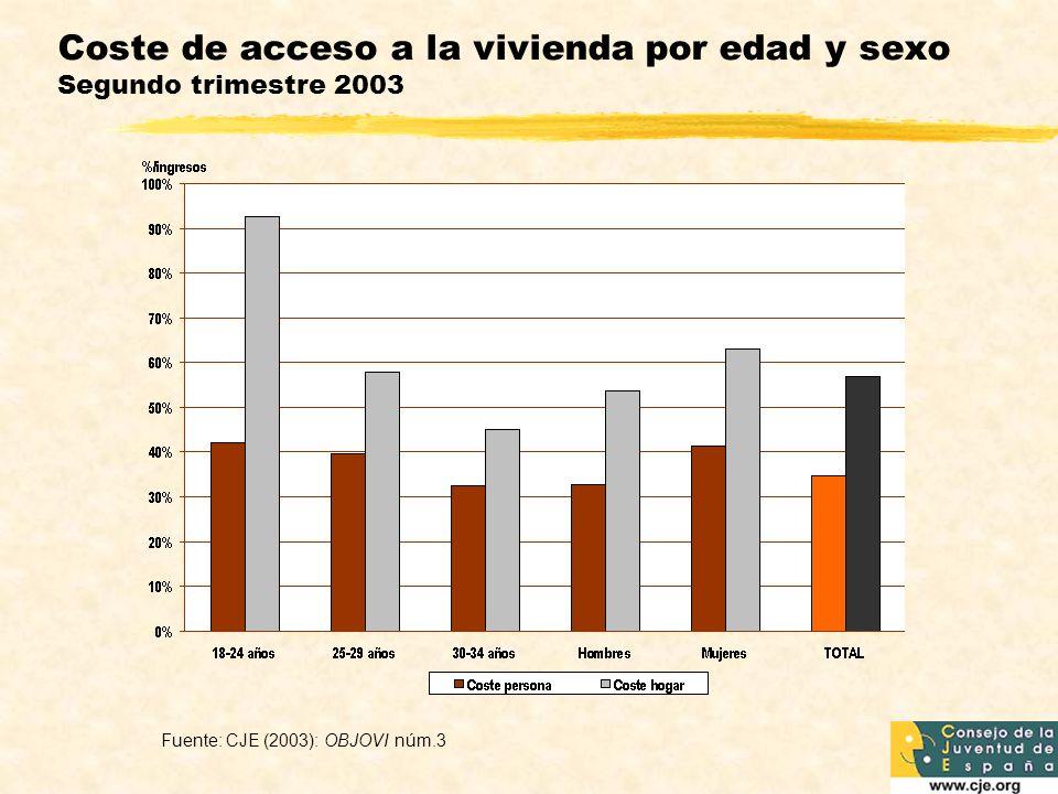 Coste de acceso a la vivienda por edad y sexo Segundo trimestre 2003