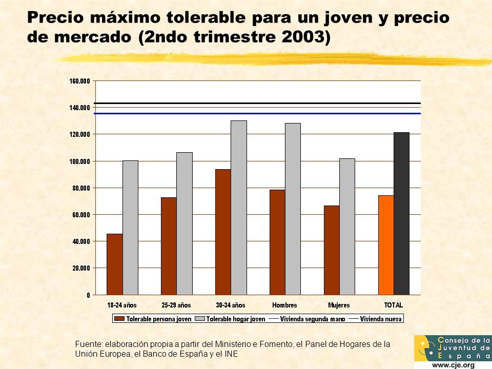 Precio máximo tolerable para un joven y precio de mercado (2ndo trimestre 2003)