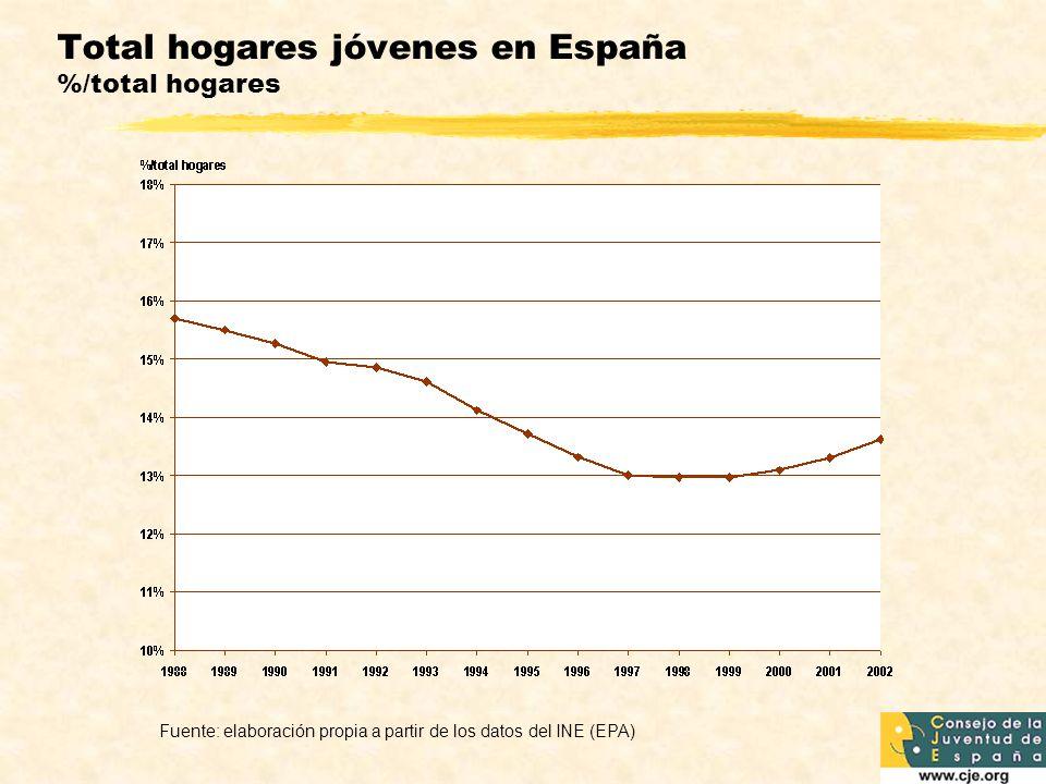 Total hogares jóvenes en España %/total hogares