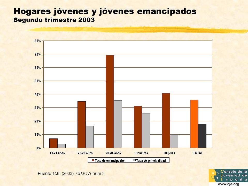 Hogares jóvenes y jóvenes emancipados Segundo trimestre 2003